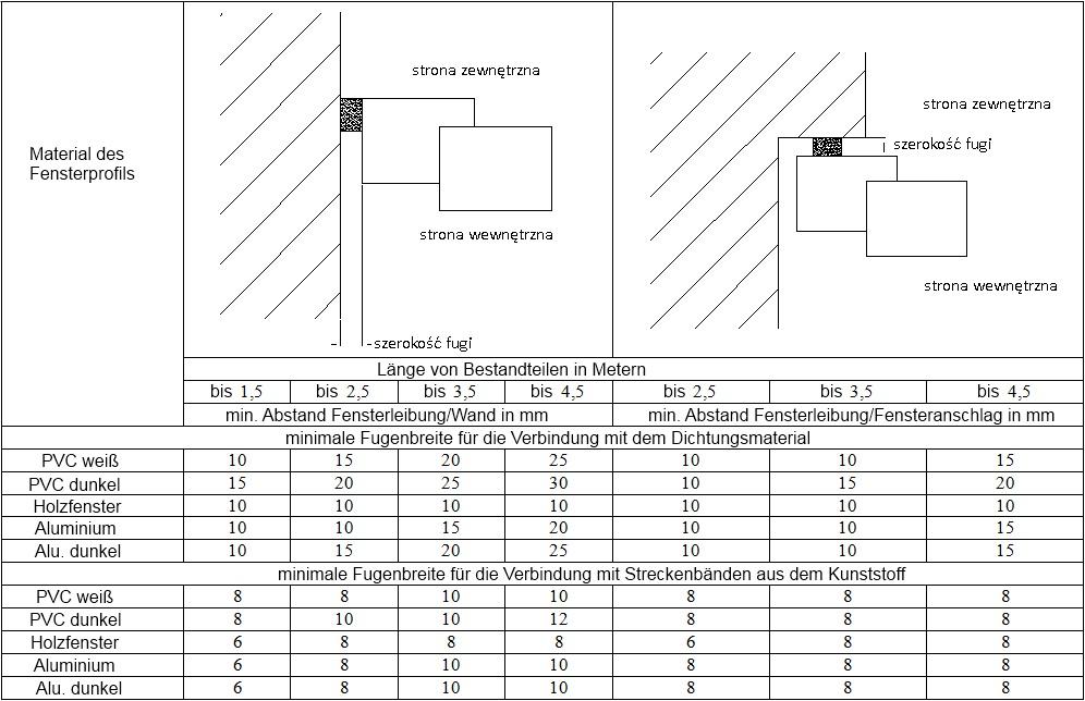 tabela_optymalne_wartosci_szczelin_de